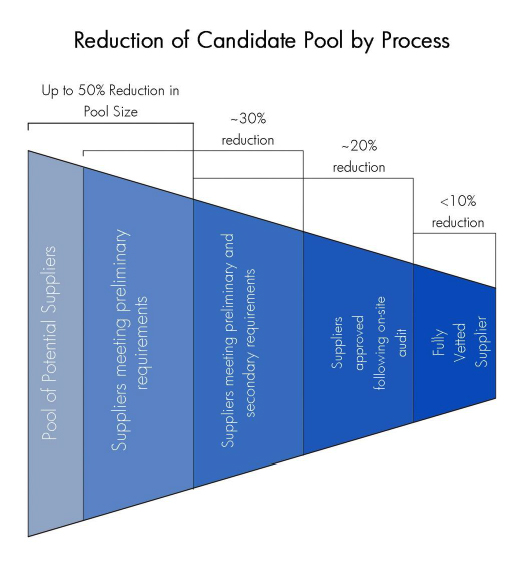 reduction-of-candidate